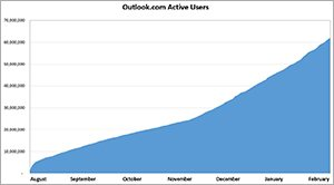 Chart of Outlook.com user growth