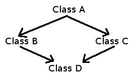 Pravaras Class