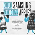 Infographics : Big fight Between Apple and Samsung